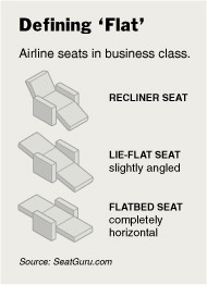 Airline flat beds
